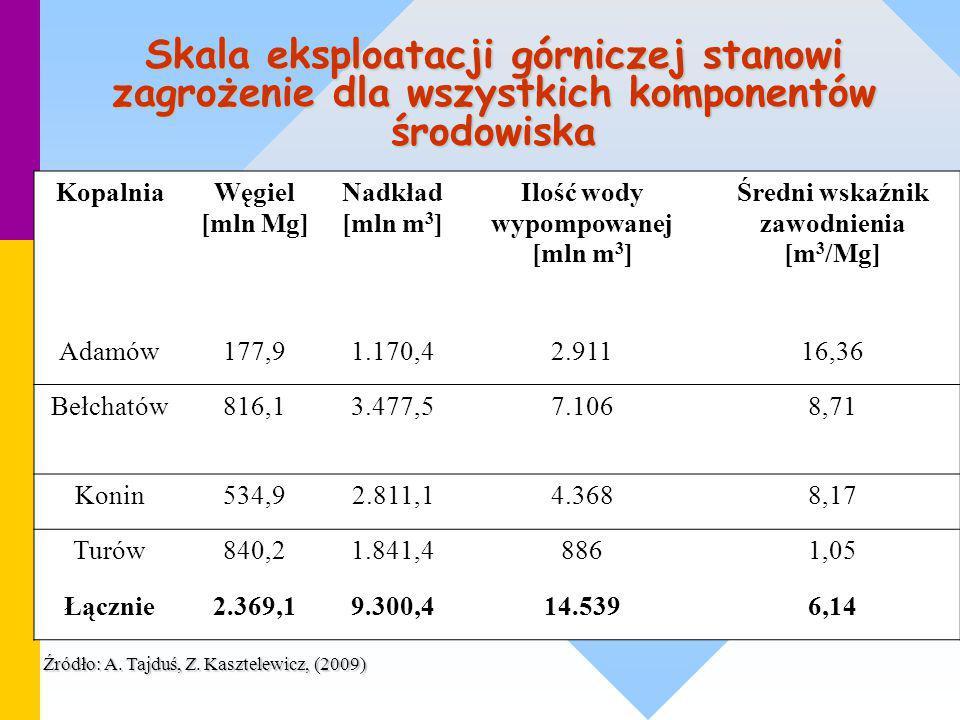 Ilość wody wypompowanej [mln m3] Średni wskaźnik zawodnienia [m3/Mg]